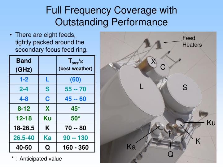 Full Frequency Coverage with