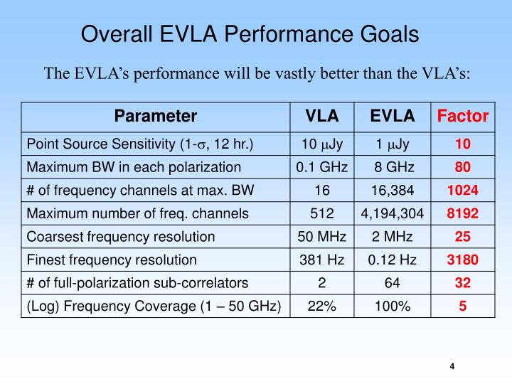 Overall EVLA Performance Goals