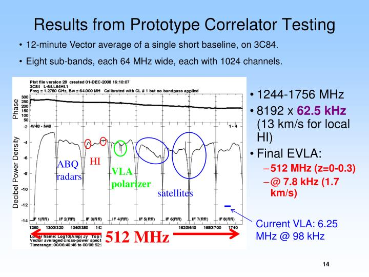 Results from Prototype Correlator Testing