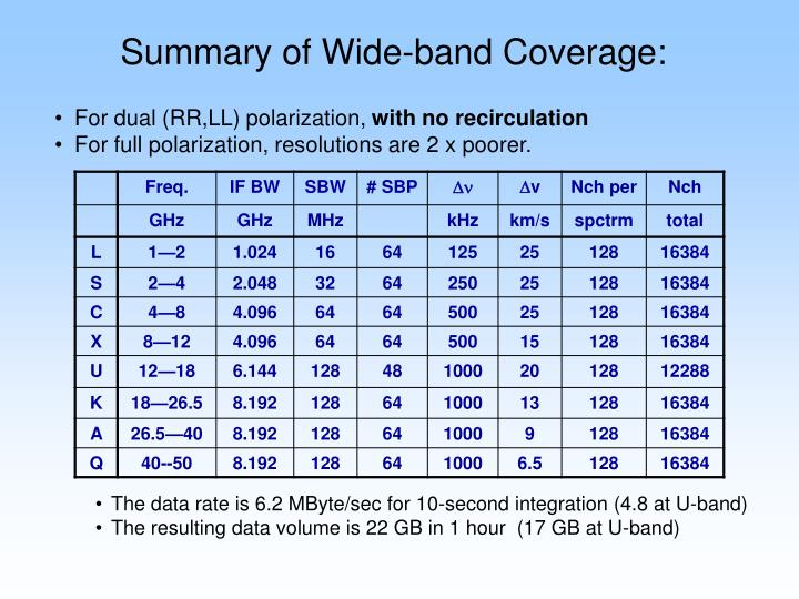 Summary of Wide-band Coverage: