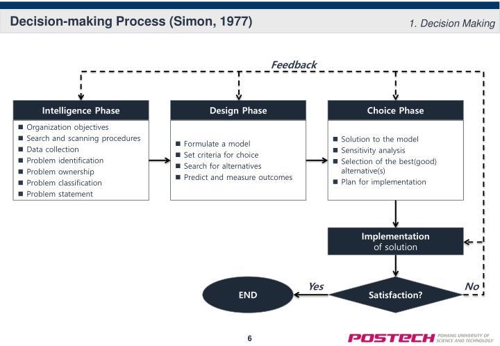 Decision-making Process (Simon, 1977)