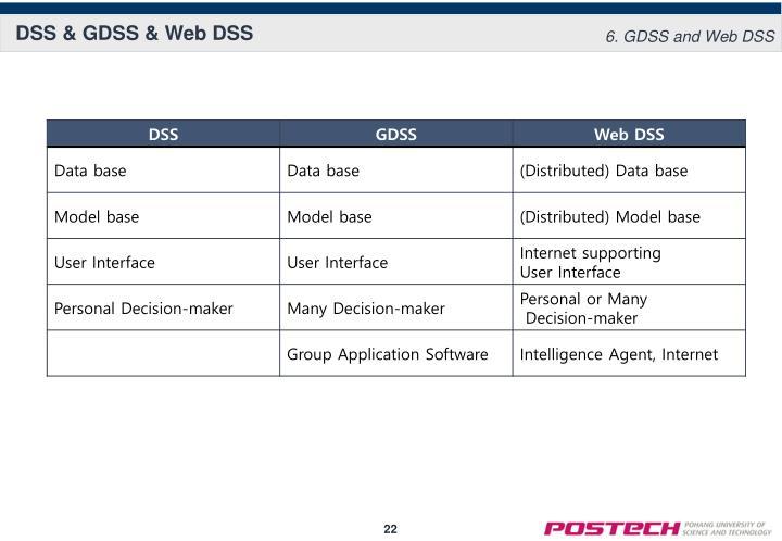 DSS & GDSS & Web DSS