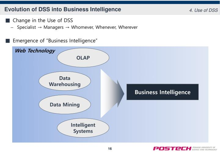 Evolution of DSS into Business Intelligence