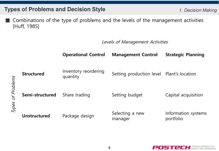 Types of Problems and Decision Style