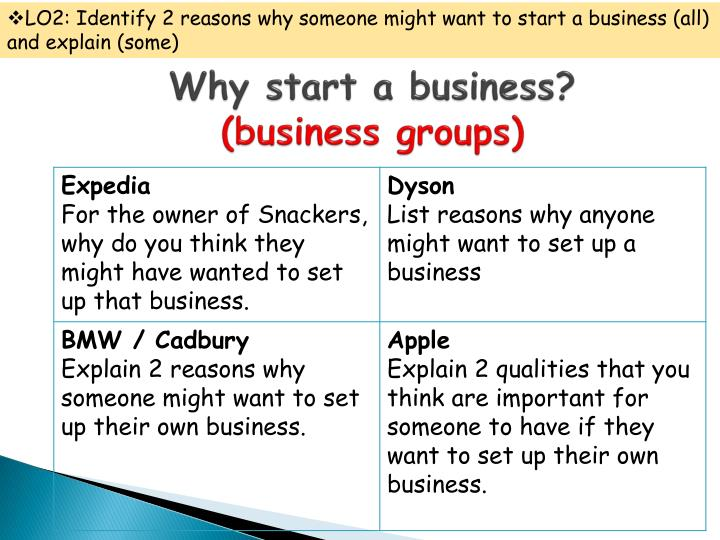 LO2: Identify 2 reasons why someone might want to start a business (all) and explain (some)