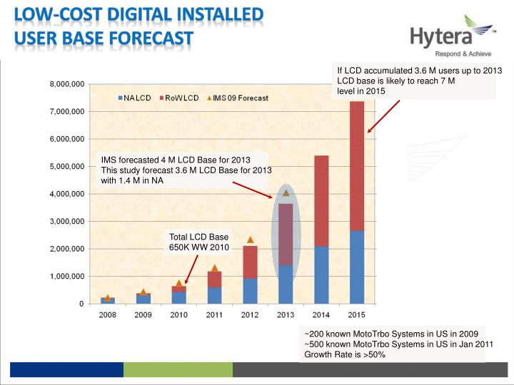 Low cost digital installed user base forecast