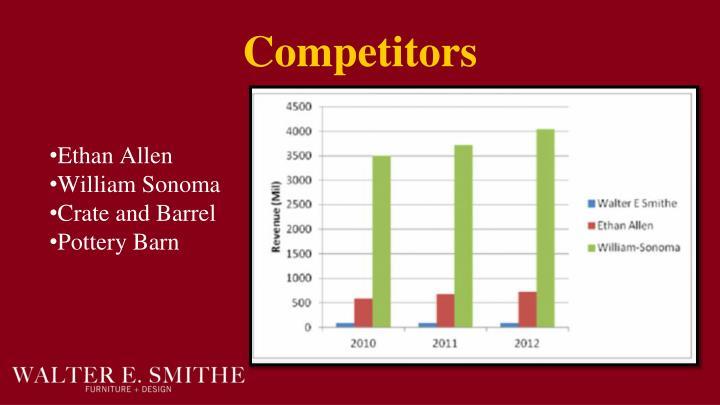 Competitors