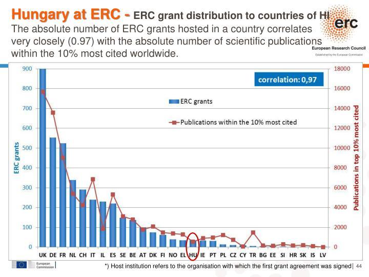 Hungary at ERC -