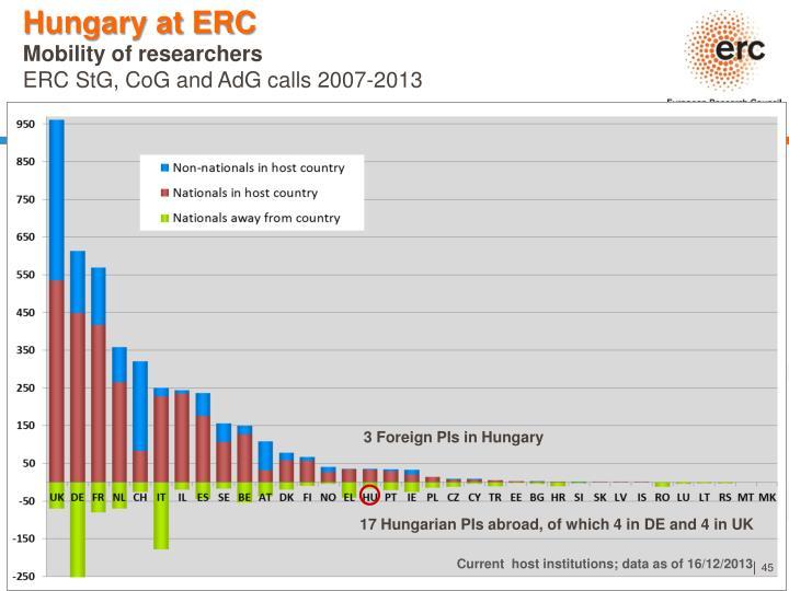 Hungary at ERC