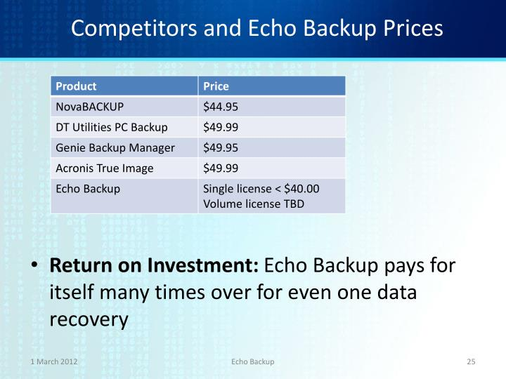 Competitors and Echo Backup Prices