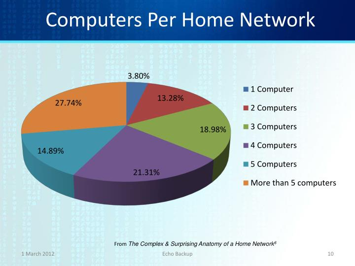 Computers Per Home Network