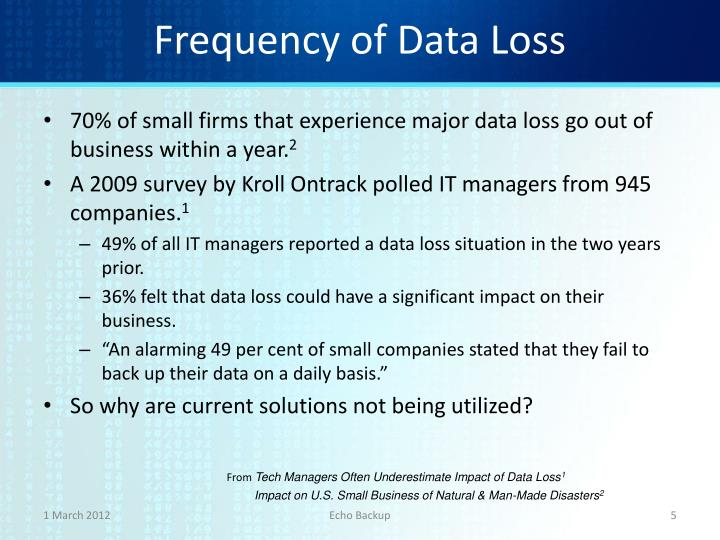 Frequency of Data Loss