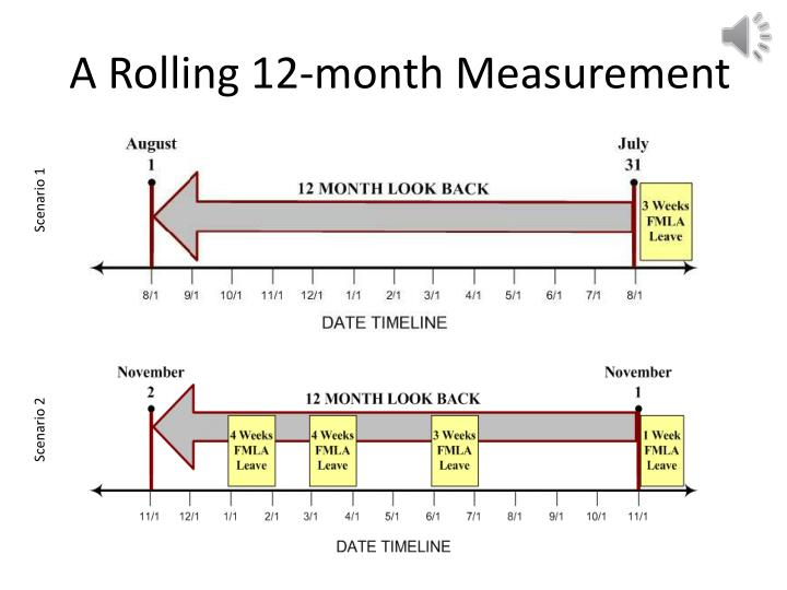 A Rolling 12-month Measurement
