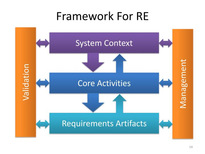 Framework For RE