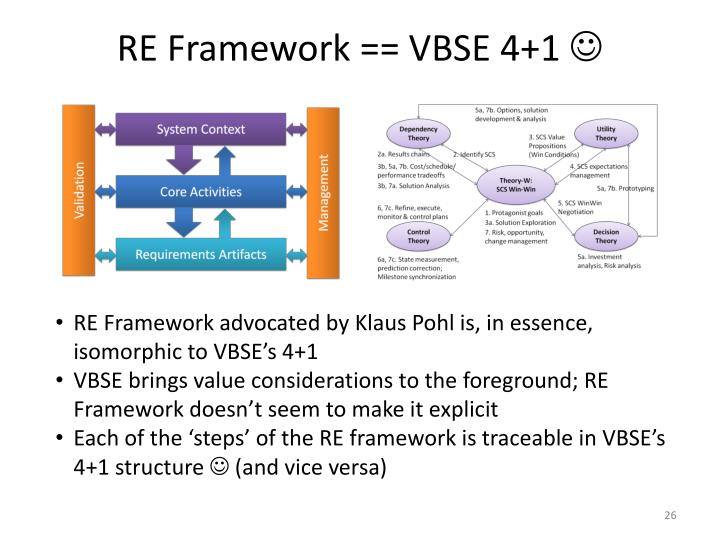 RE Framework == VBSE 4+1