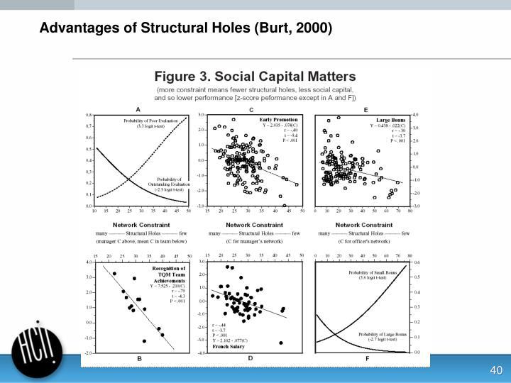 Advantages of Structural Holes (Burt, 2000)