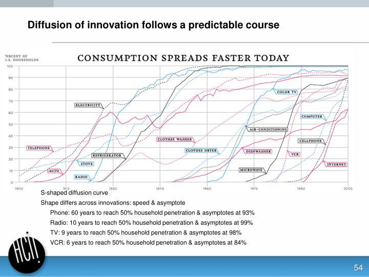 Diffusion of innovation follows a predictable course