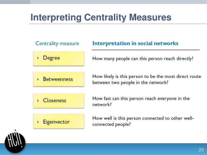 Interpreting Centrality Measures