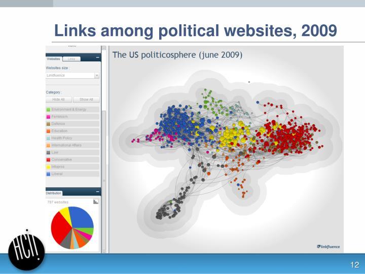 Links among political websites, 2009