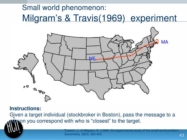 Small world phenomenon: