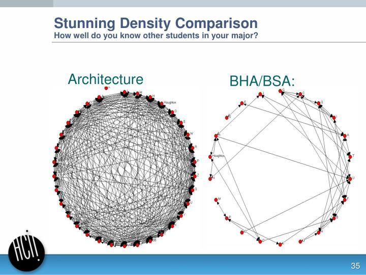 Stunning Density Comparison