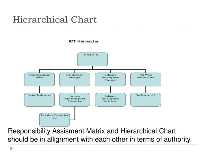 Hierarchical Chart