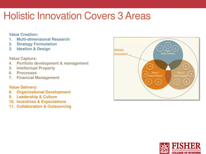 Holistic Innovation Covers 3 Areas
