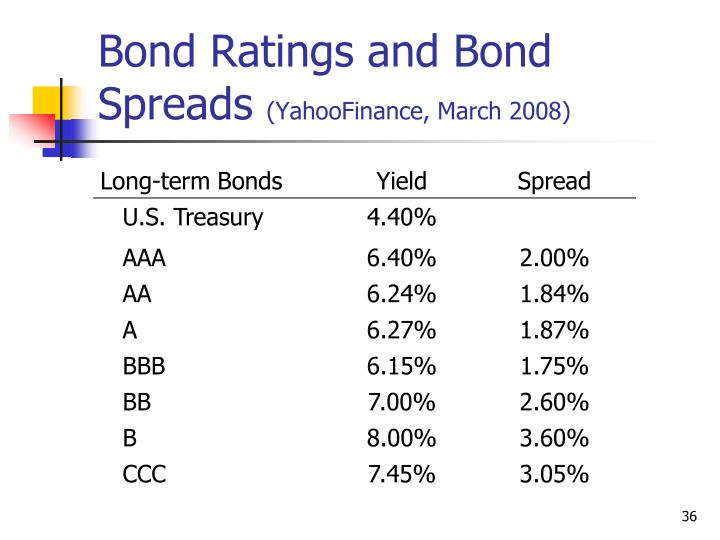 bond ratings and default spreads for 2011-3-1  2 emerging markets: sovereign credit ratings and spreads by year  close to default,  spreads on the riskiest credits behaved much like brady bond spreads.