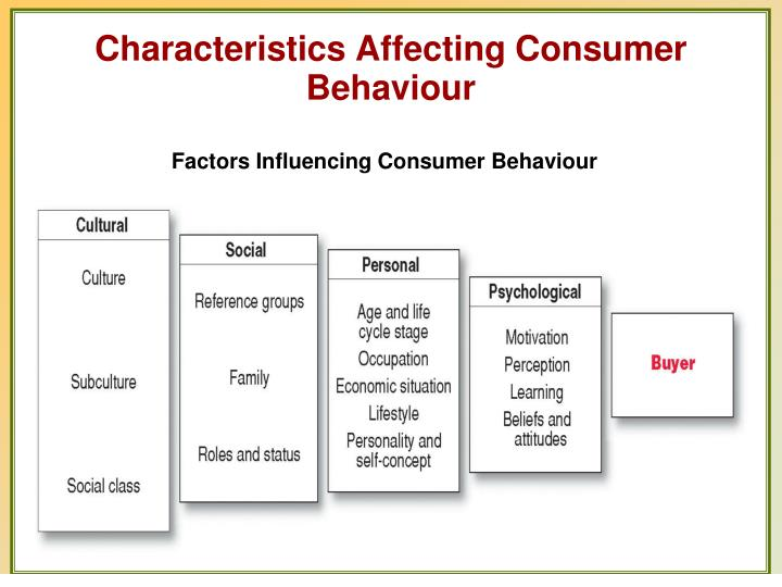 characteristics that affect consumer behavior and The nature and role of affect in consumer behavior  research in consumer behavior dealing with affect has exploded,  characteristics, .