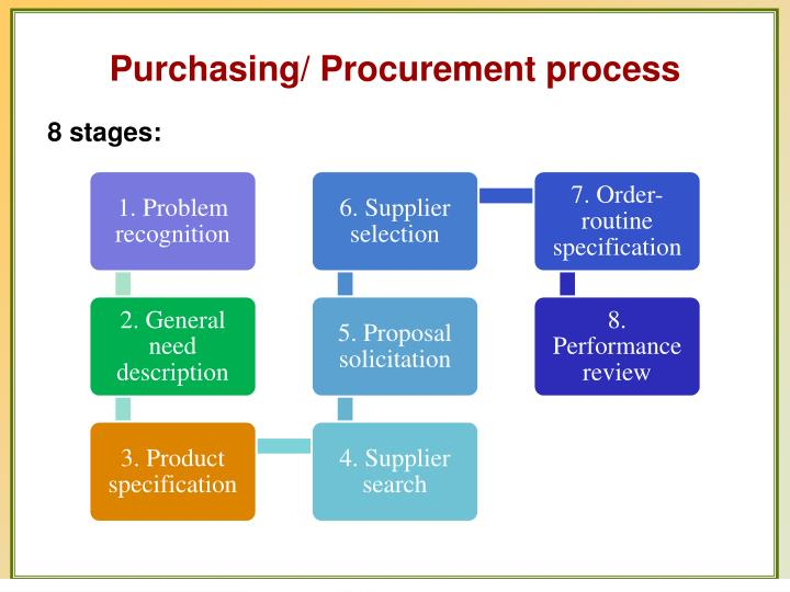 procurement process in small or micro Process small & micro generators currently selected  coal procurement process electricity generation air quality offsets programme new build sshac project.