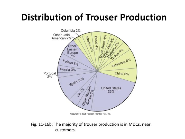 Distribution of Trouser Production