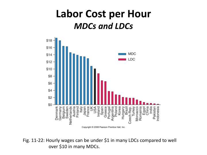 Labor Cost per Hour
