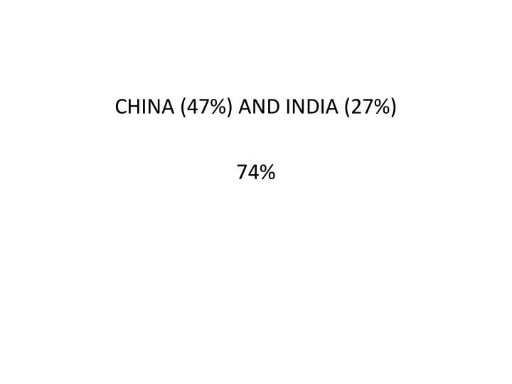 CHINA (47%) AND INDIA (27%)