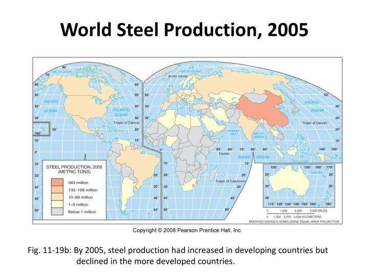 World Steel Production, 2005