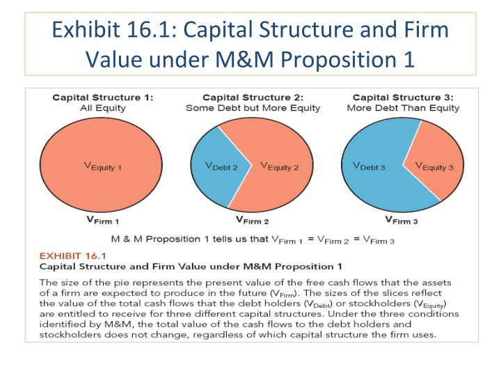 capital structure and valuation This article was originally printed in the april 2016 issue of financial valuation and litigation expert magazine read it here not withstanding purely theoretical arguments that investors should be indifferent to capital structure,1 in practice the relative combination of debt and equity capital utilized in.