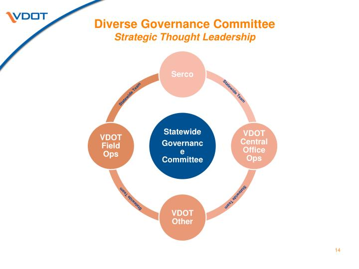 Diverse Governance Committee