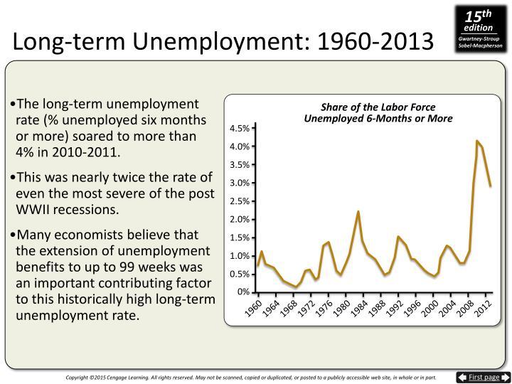 Long-term Unemployment: 1960-2013