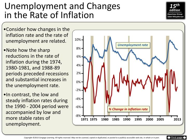 Unemployment and Changes