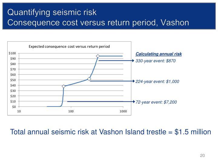 Quantifying seismic risk