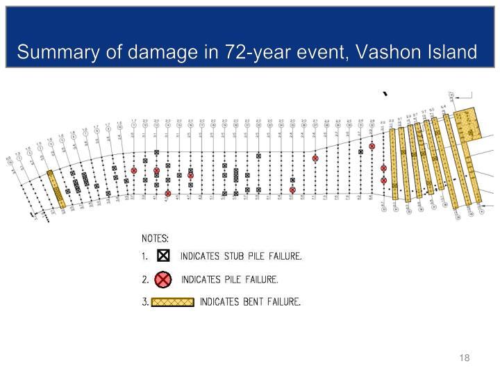Summary of damage in 72-year event, Vashon Island