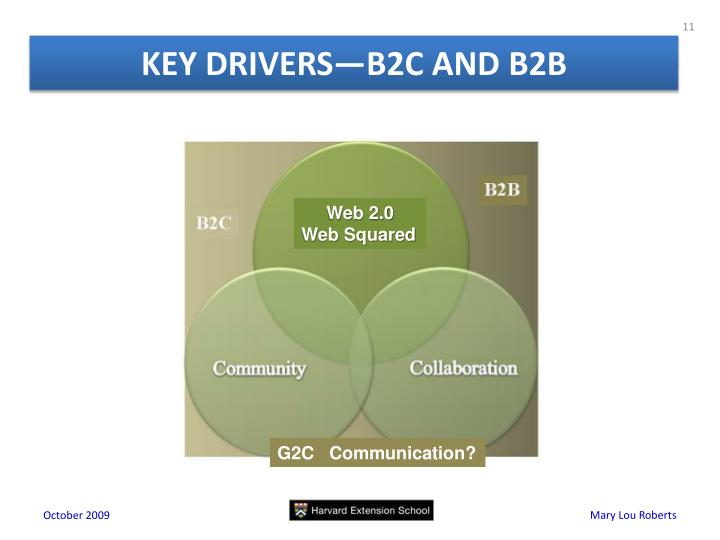 KEY DRIVERS—B2C AND B2B