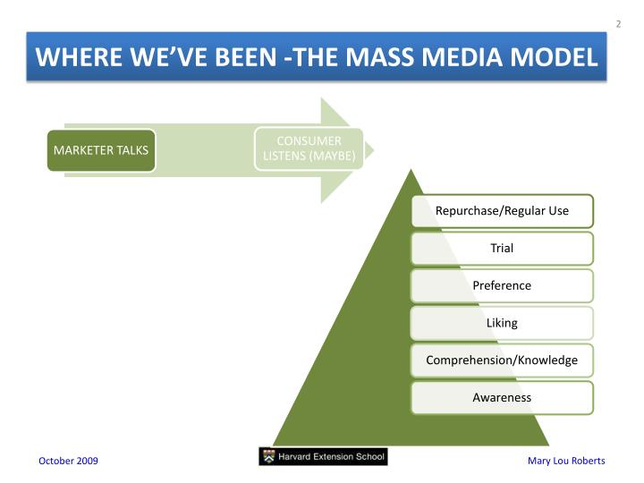 WHERE WE'VE BEEN -THE MASS MEDIA MODEL