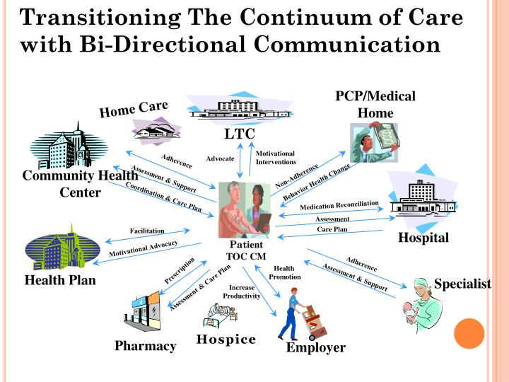 Transitioning The Continuum of Care