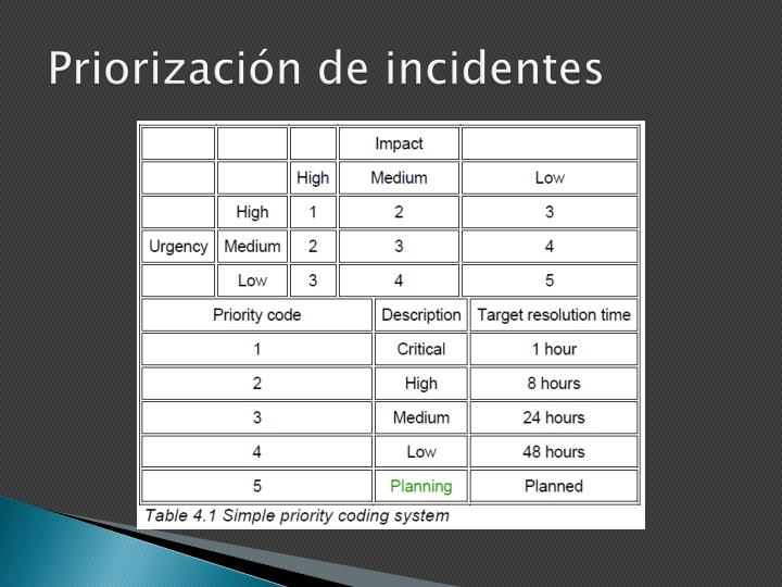 Priorización de incidentes