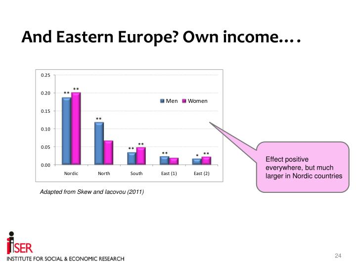 And Eastern Europe? Own income….