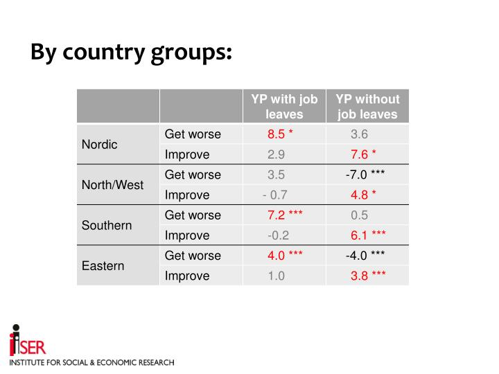 By country groups:
