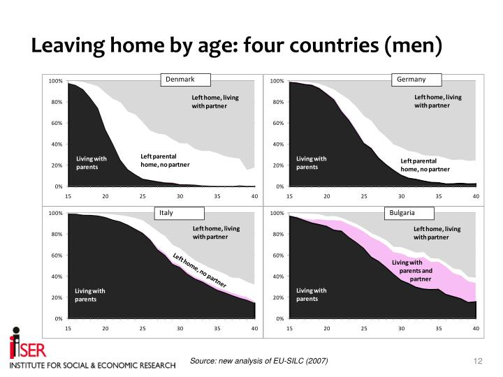 Leaving home by age: four countries (men)