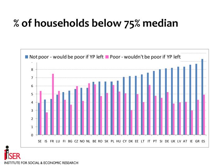 % of households below 75% median