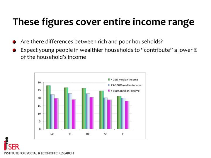 These figures cover entire income range