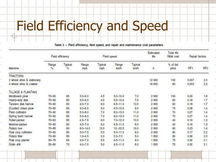 Field Efficiency and Speed